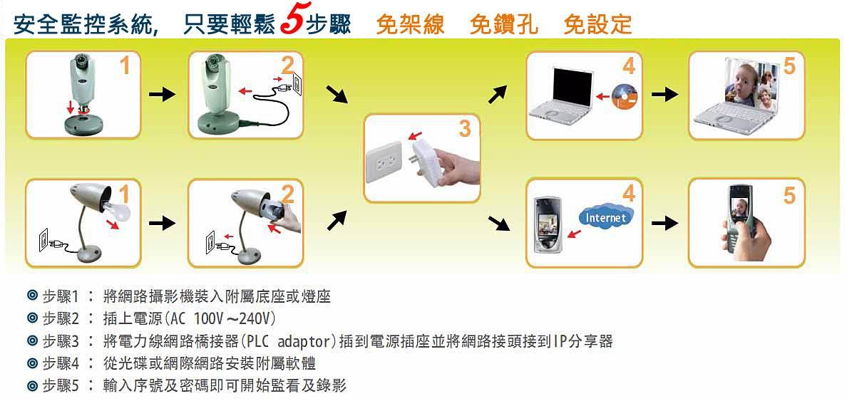 gl-d36 红外线夜视 p2p网路监控摄影器 ip cam 支援3g